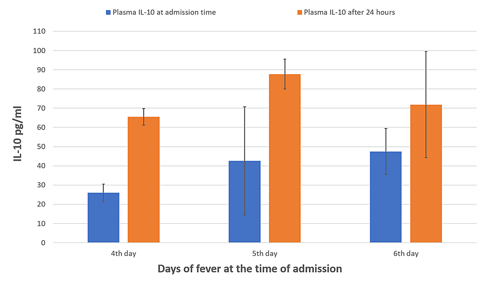 Mean-levels-of-plasma-IL-10-at-the-time-of-admission-and-after-24-hours-of-shocked-patients-(four-to-six-days)