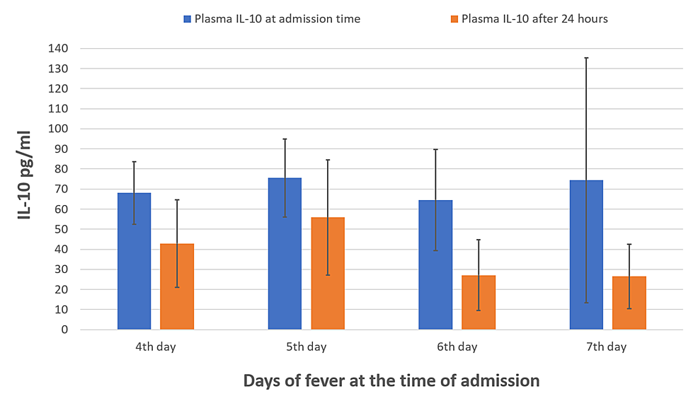 Mean-levels-of-plasma-IL-10-at-the-time-of-admission-and-after-24-hours-of-recovered-patients-(four-to-seven-days)