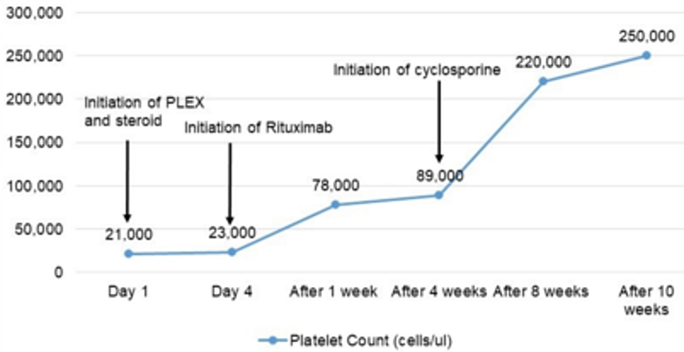 Trends-of-platelet-count-over-ten-weeks