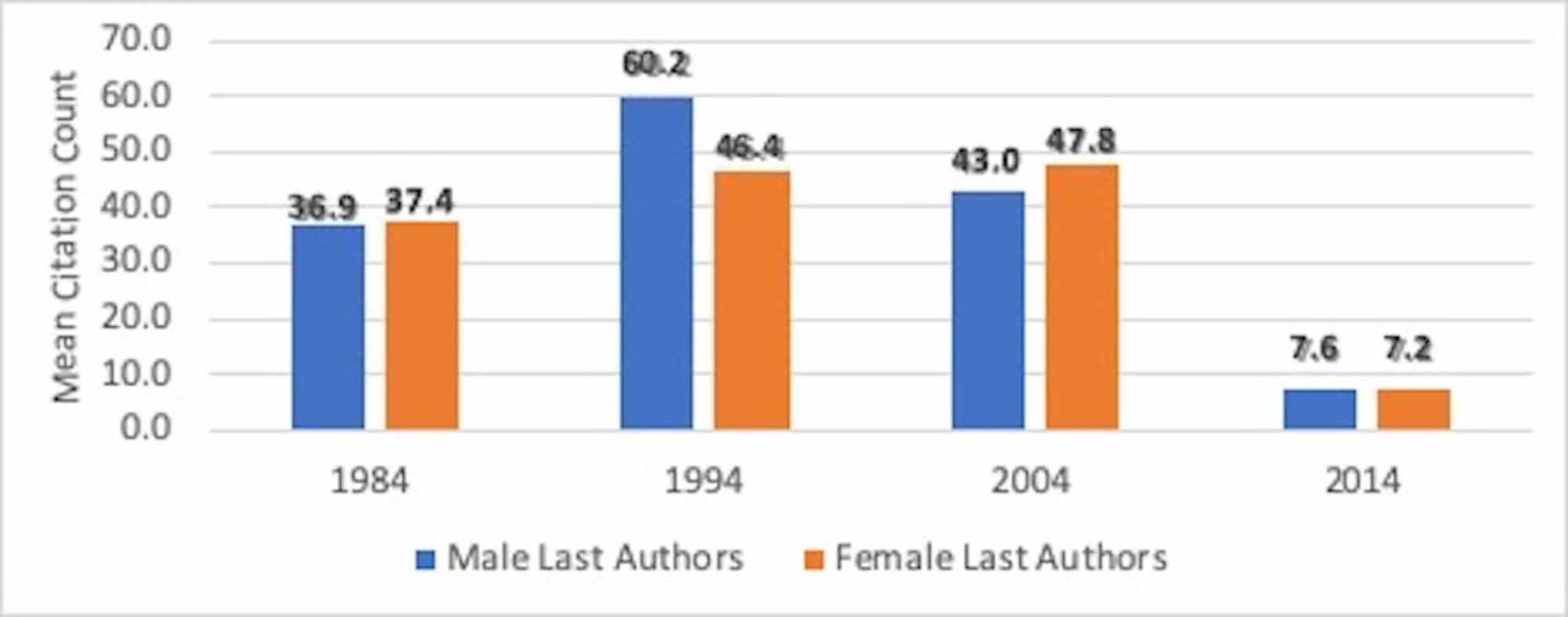 Cureus Gender Differences In Article Citations By Authors