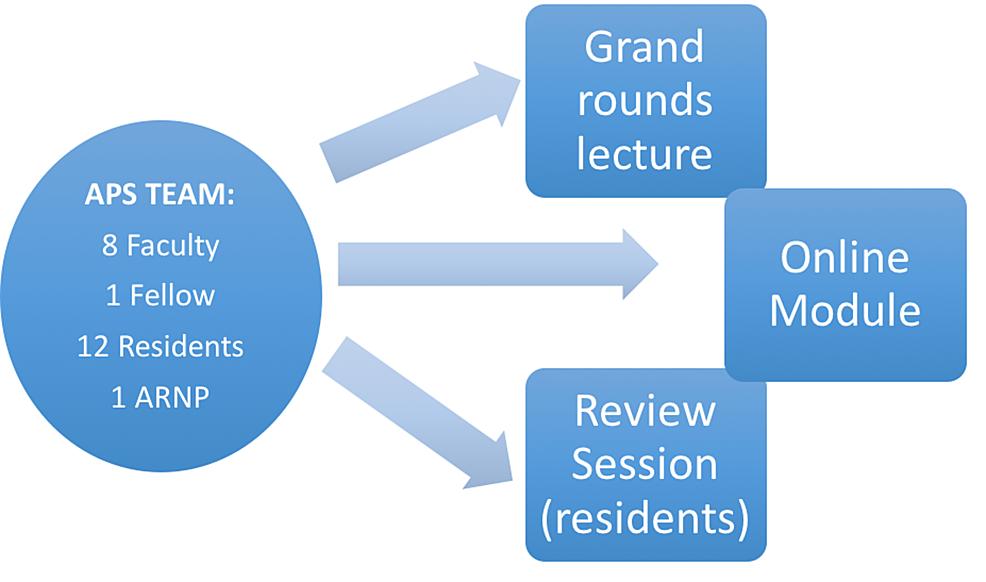 Pre-implementation-education-program-components-and-target-audiences