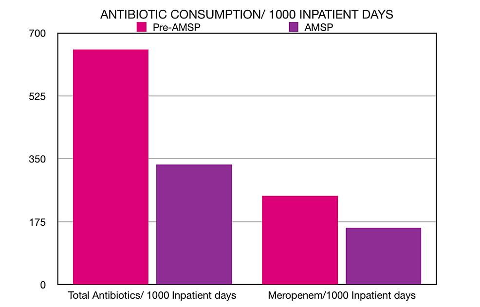 Total-consumption-of-antibiotic-doses-per-1000-IPD-in-the-pre-AMS-period-versus-the-AMS-period-(left)-and-consumption-of-meropenem-doses-per-1000-IPD-in-the-pre-AMS-period-versus-the-AMS-period-(right).