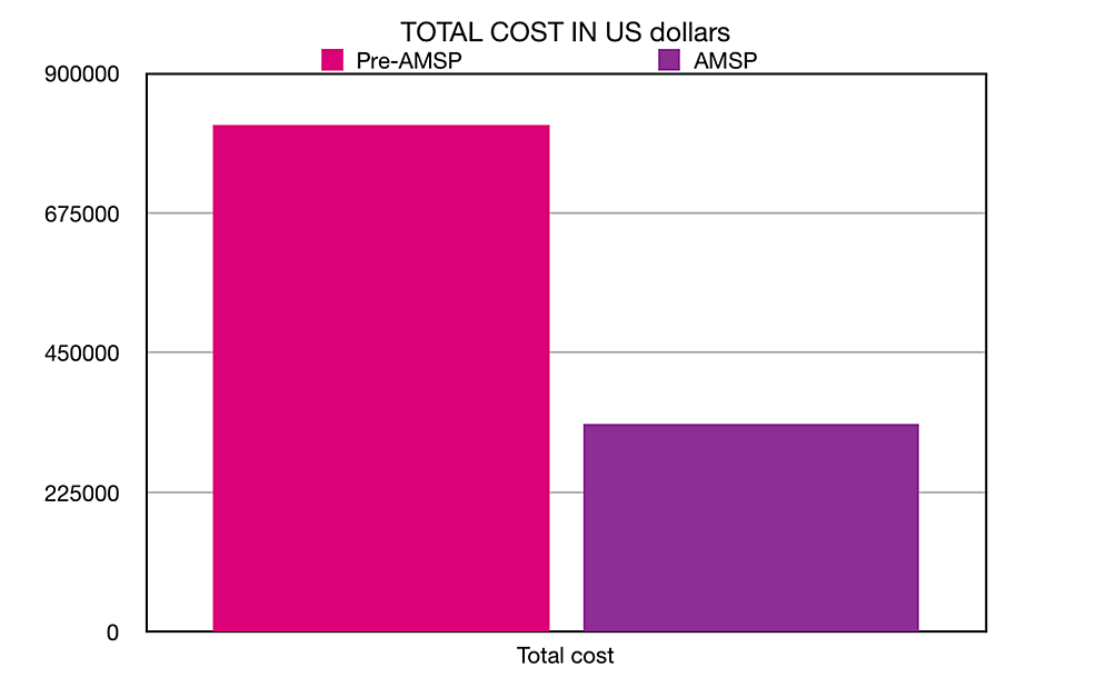 Total-cost-of-antibiotics-(in-US-dollars)-consumed-in-the-pre-AMS-period-versus-the-AMS-period.