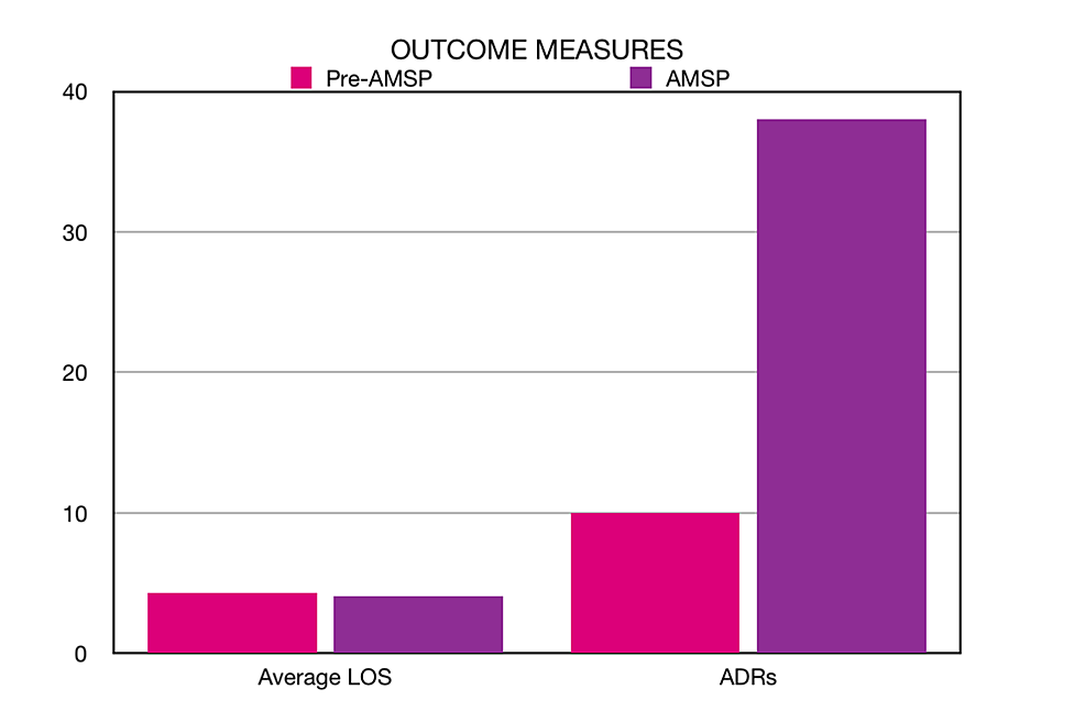 Average-length-of-stay-(LOS)-in-days-in-the-pre-AMS-period-versus-the-AMS-period-(left)-and-the-number-of-ADRs-reported-in-the-pre-AMS-period-versus-the-AMS-period-(right).