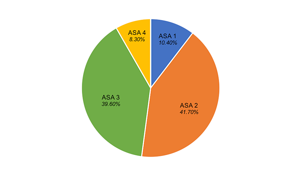 Included-Patient-American-Society-of-Anaesthetists-(ASA)-Grading