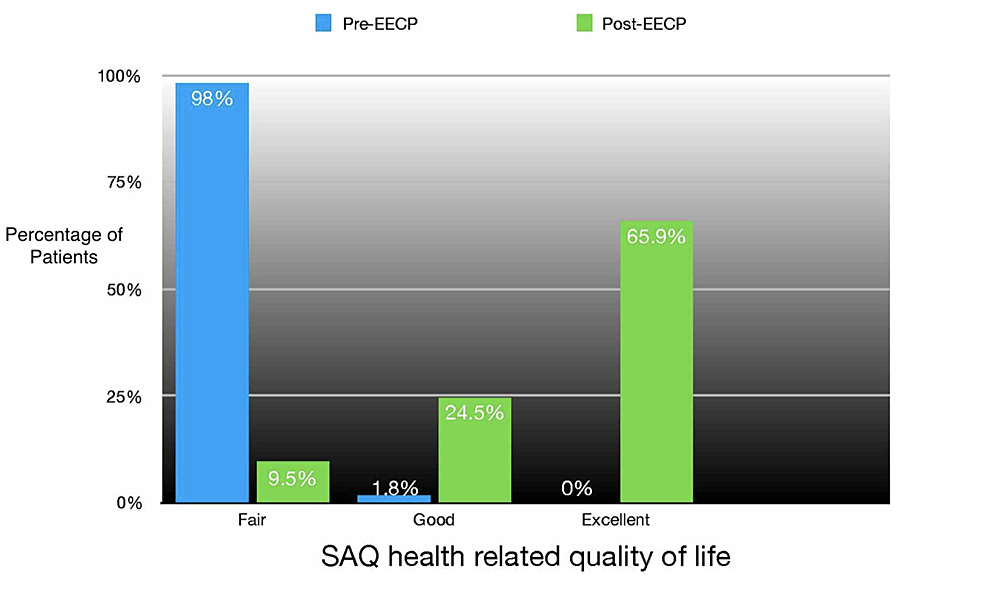Pre-EECP-versus-Post-EECP-comparision-of-health-realted-quality-of-life