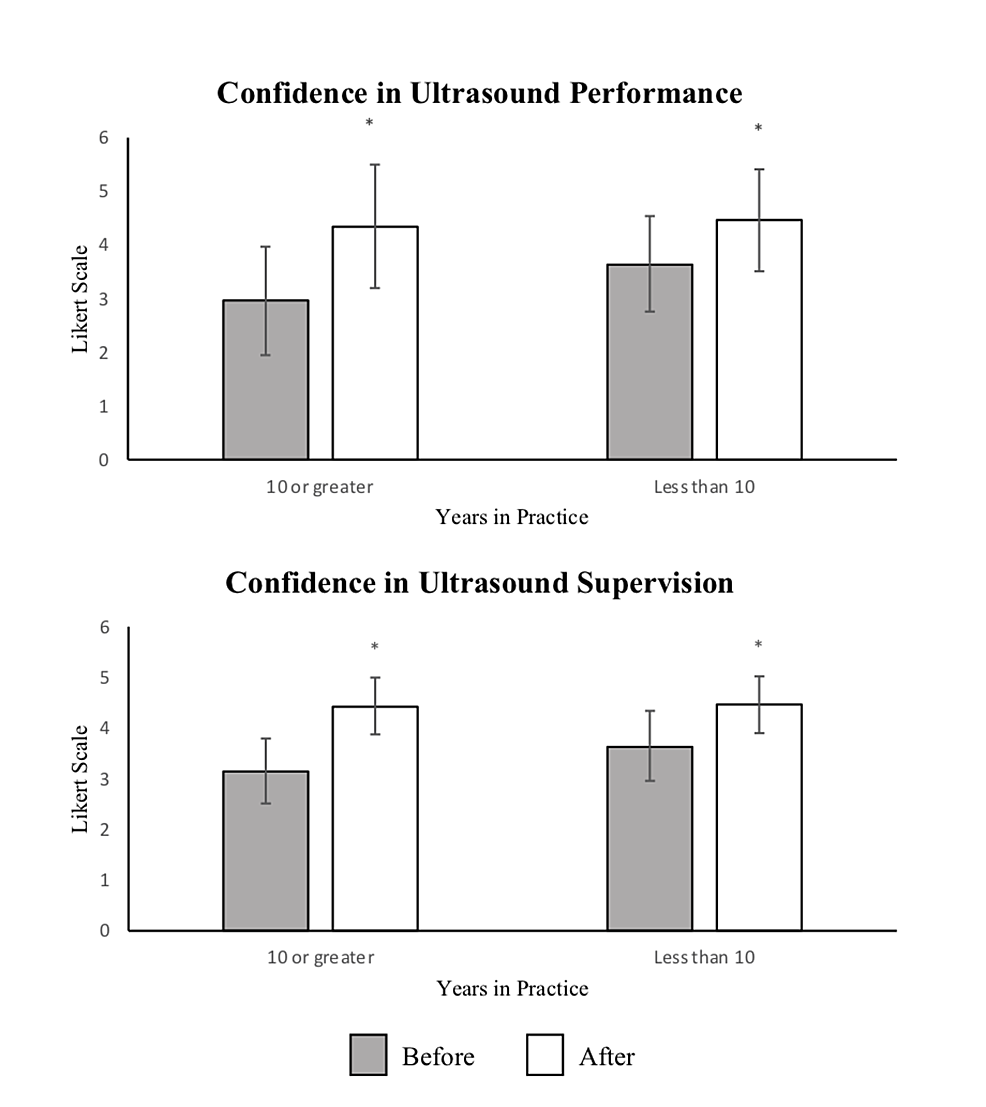 Confidence-in-Ultrasound-Performance-and-Supervision-by-Years-in-Practice