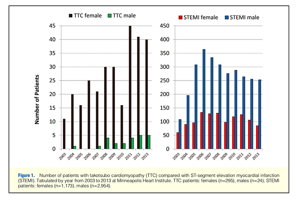 Number-of-patients-with-TTC-compared-with-STEMI