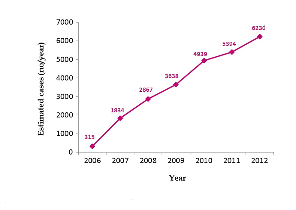 Trends-in-reported-incidence-of-Takotsubo-syndrome-from-2006-to-2012