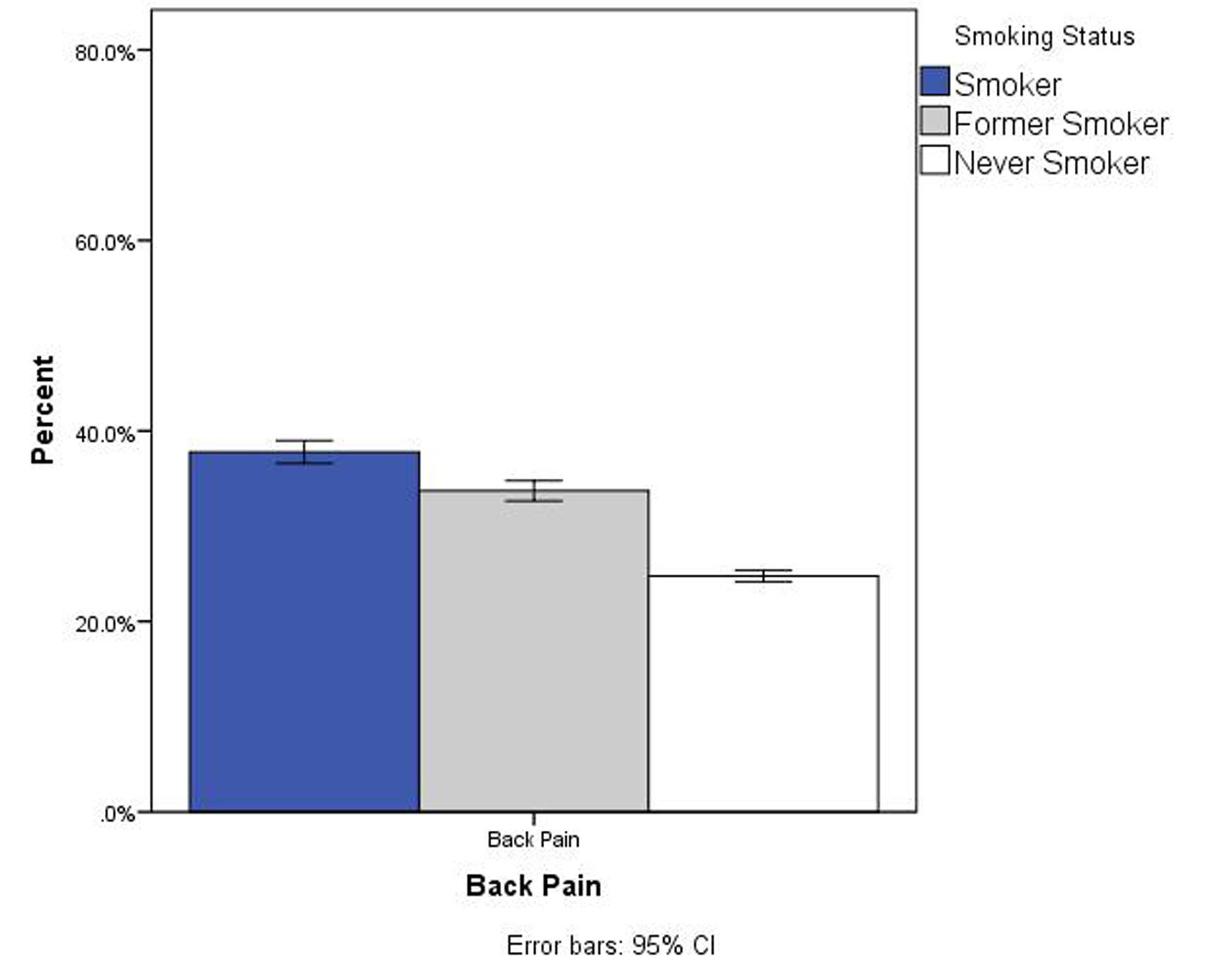 smoking and back pain pdf