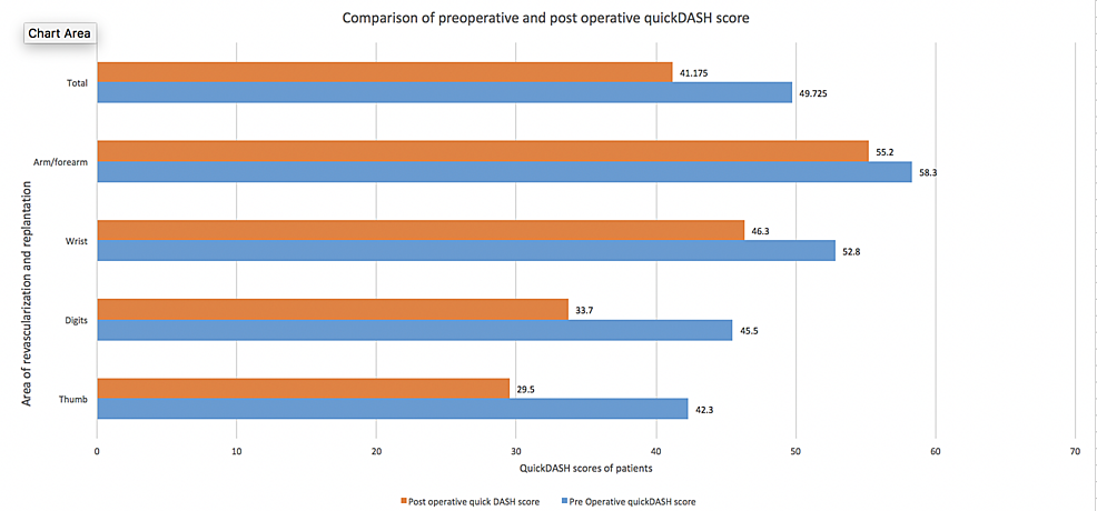 Comparison-of-preoperative-and-postoperative-QuickDASH-score-following-secondary-procedures