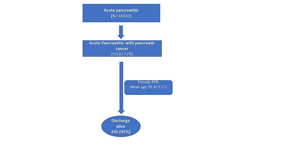 The-flow-chart-of-the-study-population-with-acute-pancreatitis-and-pancreatic-cancer