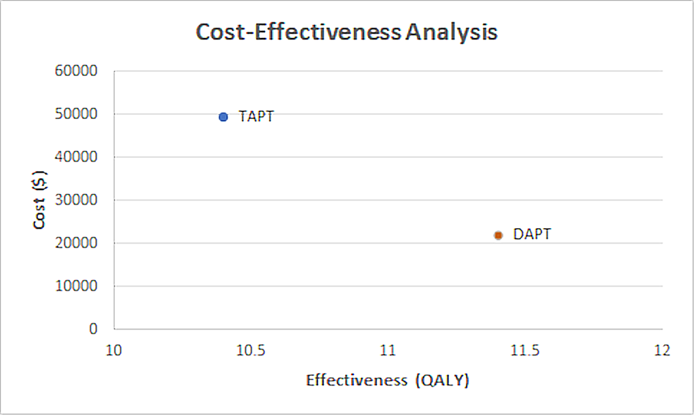 The-cost-effectiveness-graph-comparing-the-cost-and-QALYs-associated-with-DAPT-and-TAPT