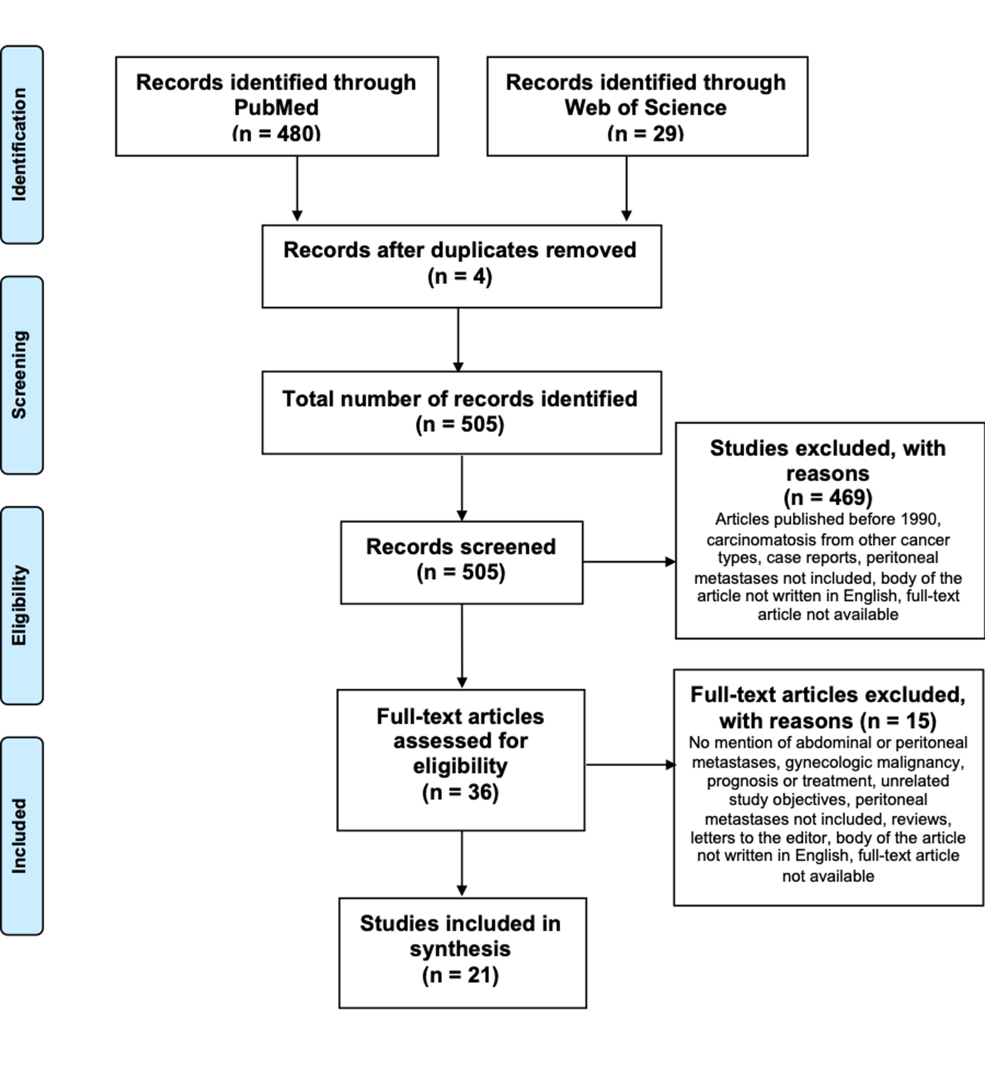 Cureus Peritoneal Metastases From Breast Cancer A Scoping Review