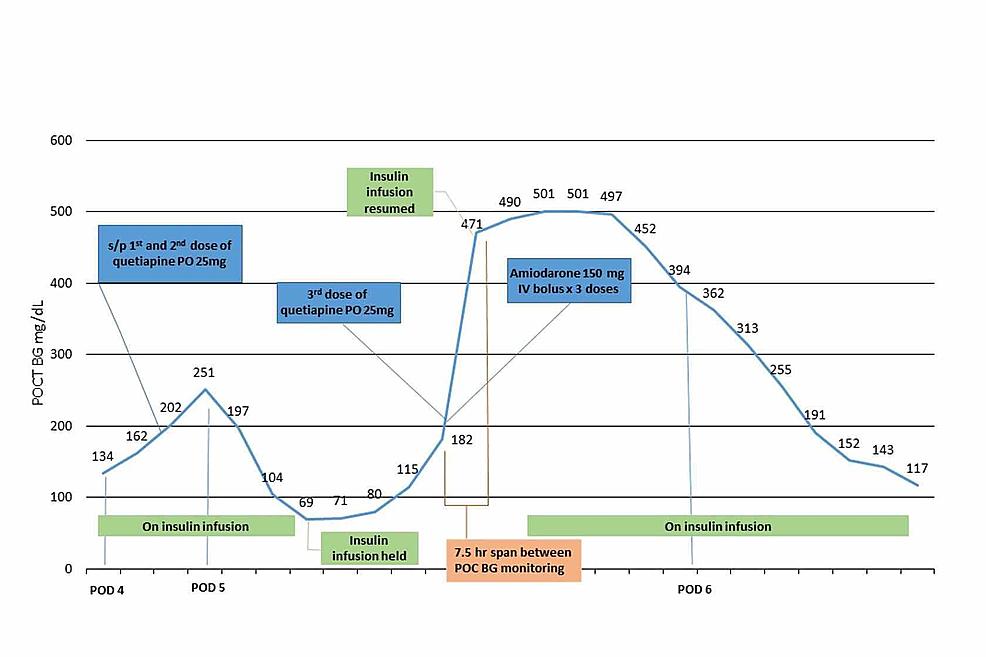 Clinical-Timeline