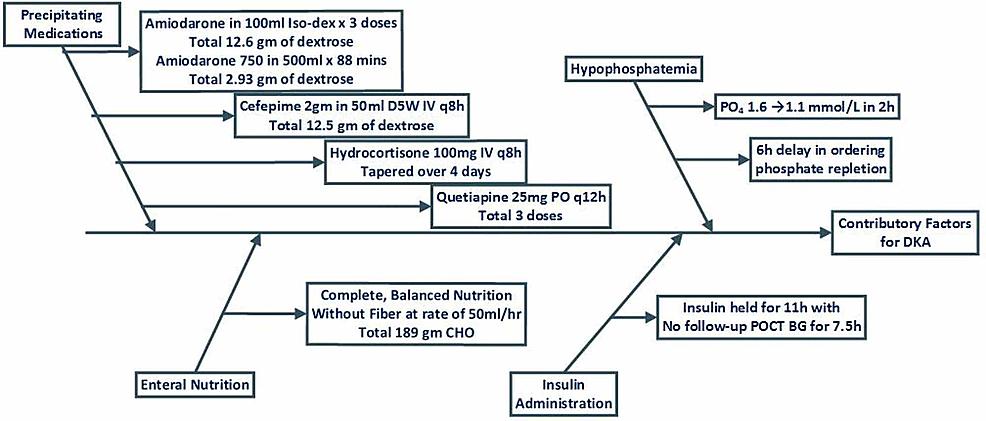 Contributing-Factors-for-Diabetic-Ketoacidosis-(DKA)