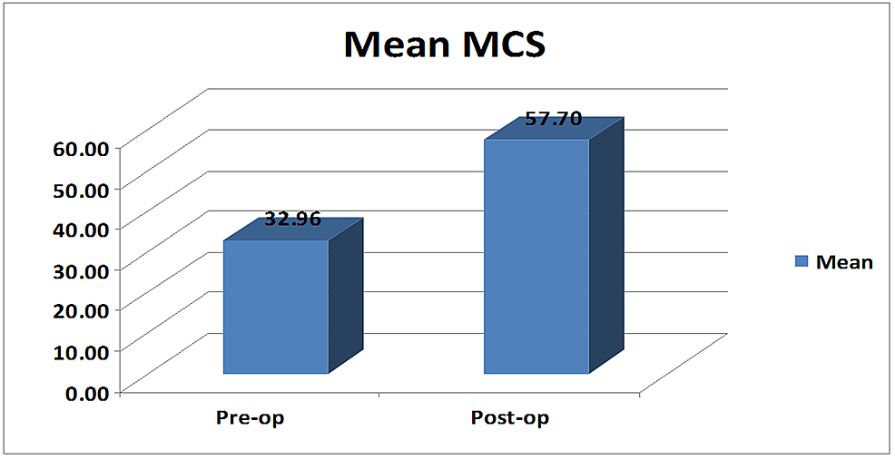 Bar-graph-showing-mean-preoperative-and-postoperative-mental-component-scores-(MCS).