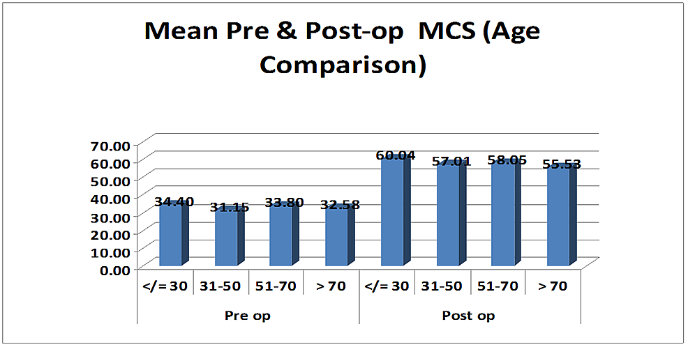 Bar-graph-showing-preoperative-and-postoperative-mean-mental-component-scores-(MCS)-in-the-different-age-groups.