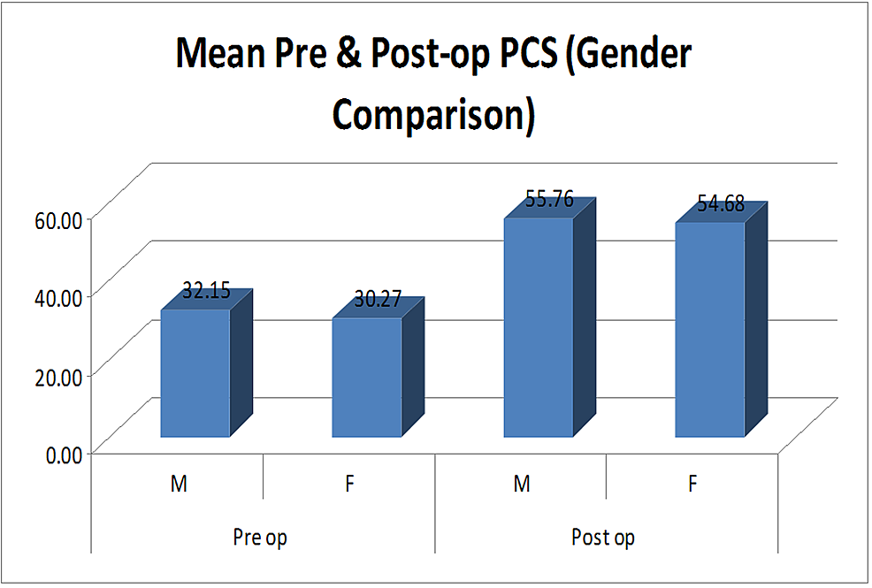 Bar-graph-showing-mean-preoperative-and-postoperative-physical-component-scores-(PCS)-in-males-and-females.