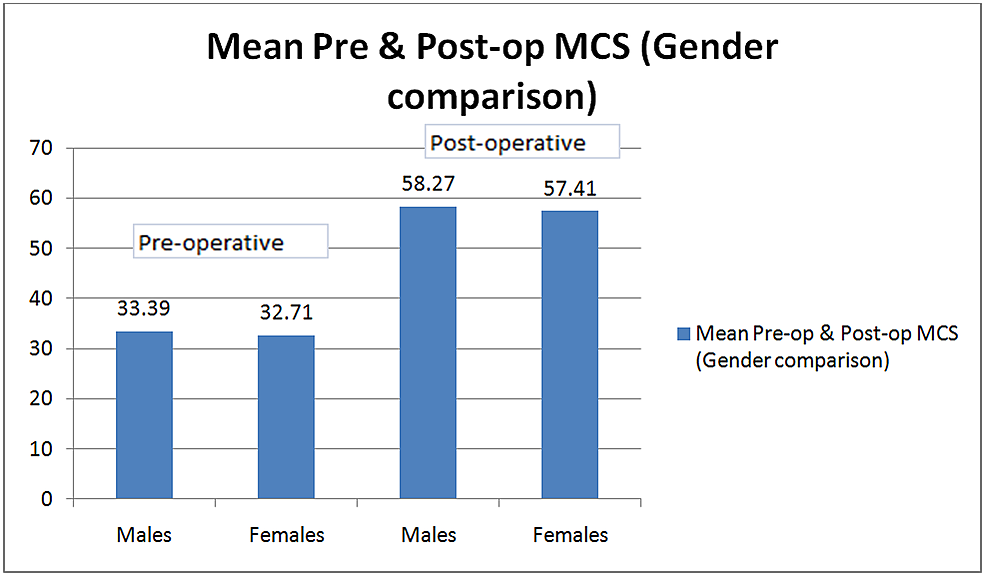 Bar-graph-showing-mean-preoperative-and-postoperative-mental-component-scores-(MCS)-in-males-and-females.