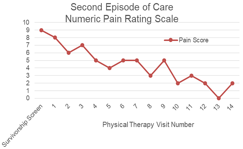 Pain-rating-for-second-episode-of-care