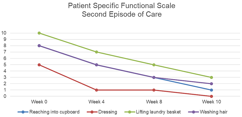 Patient-specific-functional-scale-ratings-for-second-episode-of-care