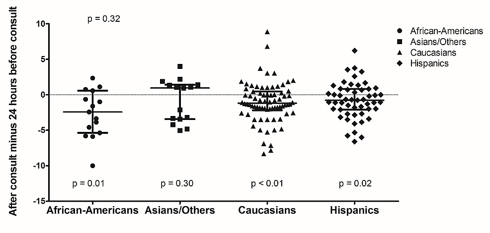 Pain-Score-Differences-After-Palliative-Consultation-Compared-to-24-hours-Before-Consultation-by-Race/Ethnicity.