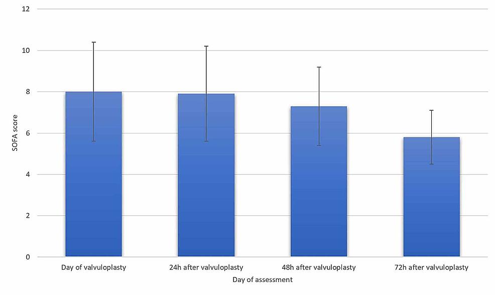 SOFA-score-evolution-in-emergent-cases-(n=9)