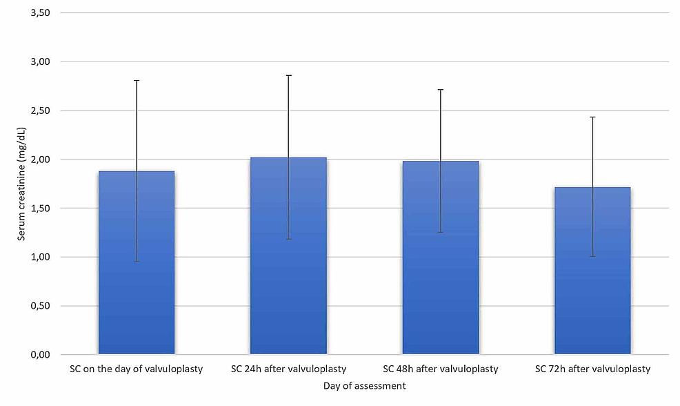 Serum-creatinine-variation-in-emergent-cases-(n=9)