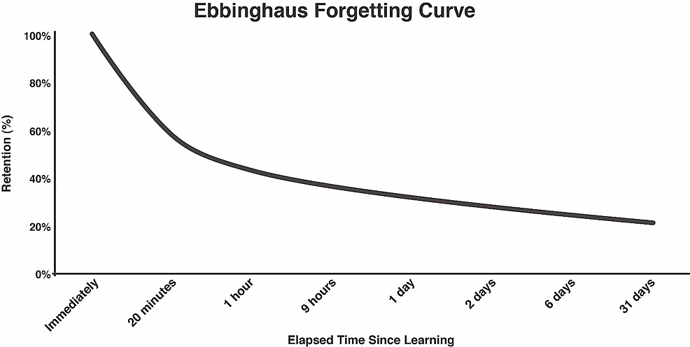 Ebbinghaus-Forgetting-Curve