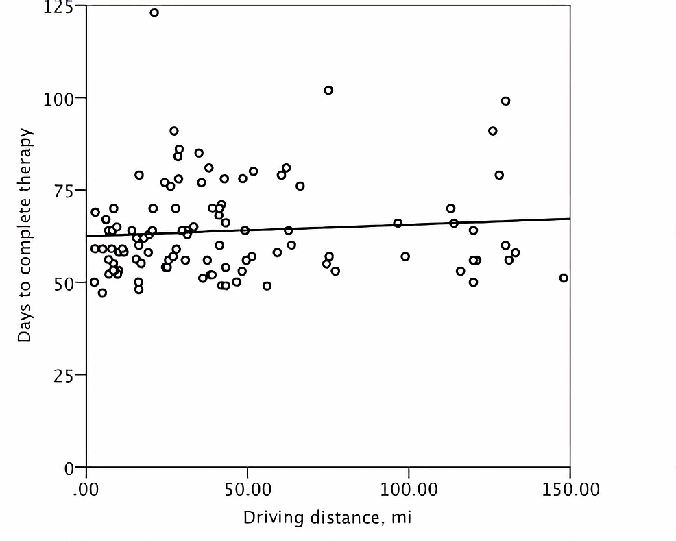 A-scatter-plot-demonstrating-the-distribution-of-the-treatment-duration-and-one-way-driving-distance-in-miles-(mi)