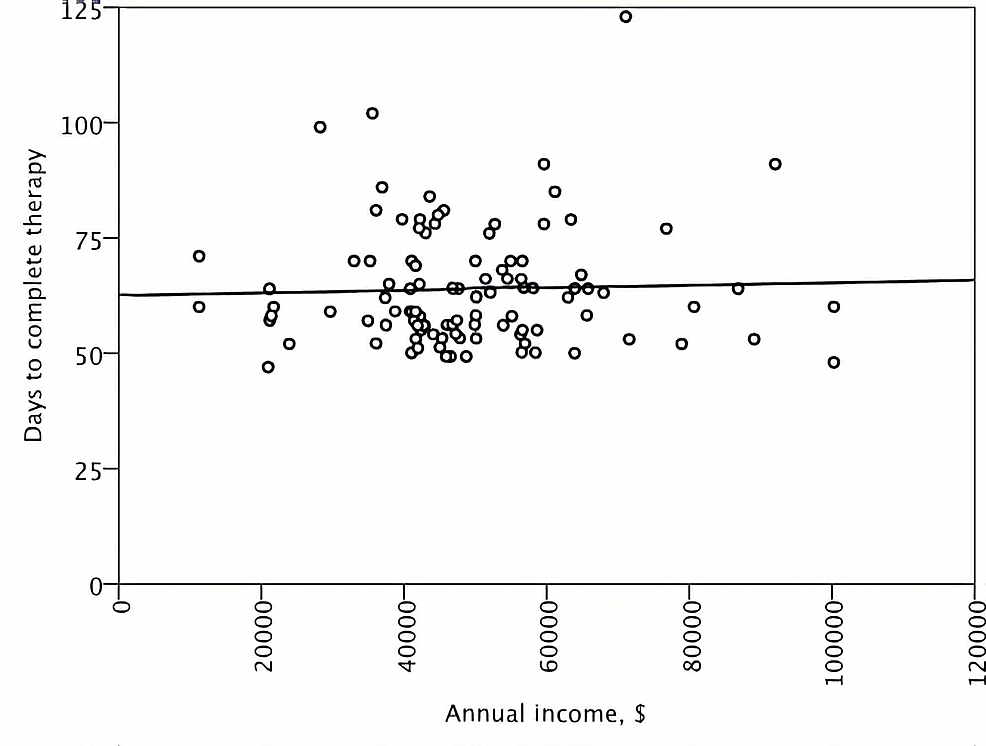 A-scatter-plot-demonstrating-the-distribution-of-duration-of-overall-treatment-time-according-to-the-estimated-annual-income