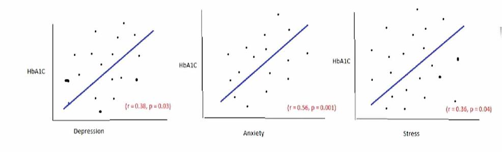 Correlation-between-depression-and-HbA1c-(glycosylated-hemoglobin).