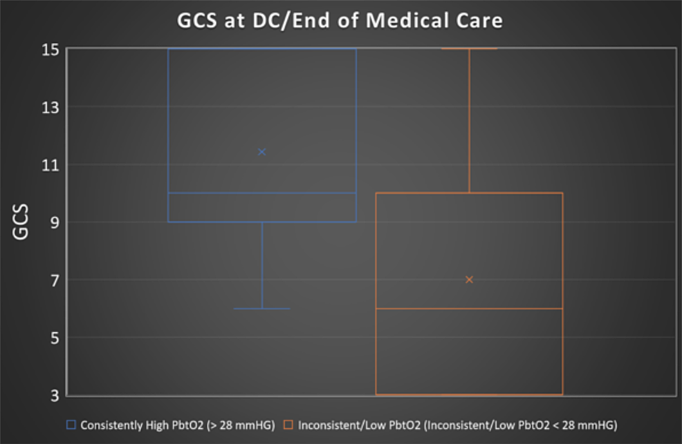 Boxplot-displaying-GCS-for-the-consistently-high-PbtO2-group-(blue)-and-the-inconsistent/low-PbtO2-group-(orange)