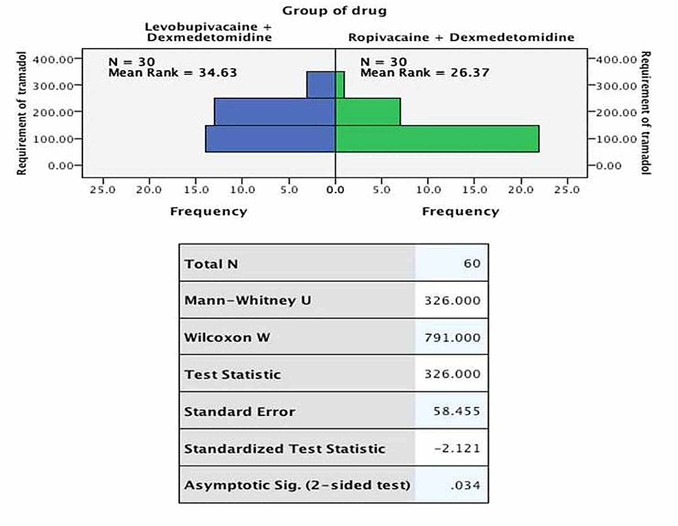Comparison-of-requirement-of-tramadol-between-the-study-groups-(n-=-30)
