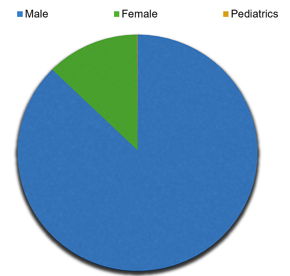 Males,-females,-and-pediatric-patients-included-in-the-review