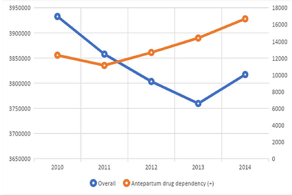 Trends-of-hospitalizations-for-pregnancy--or-birth-related-complications,-2010-to-2014