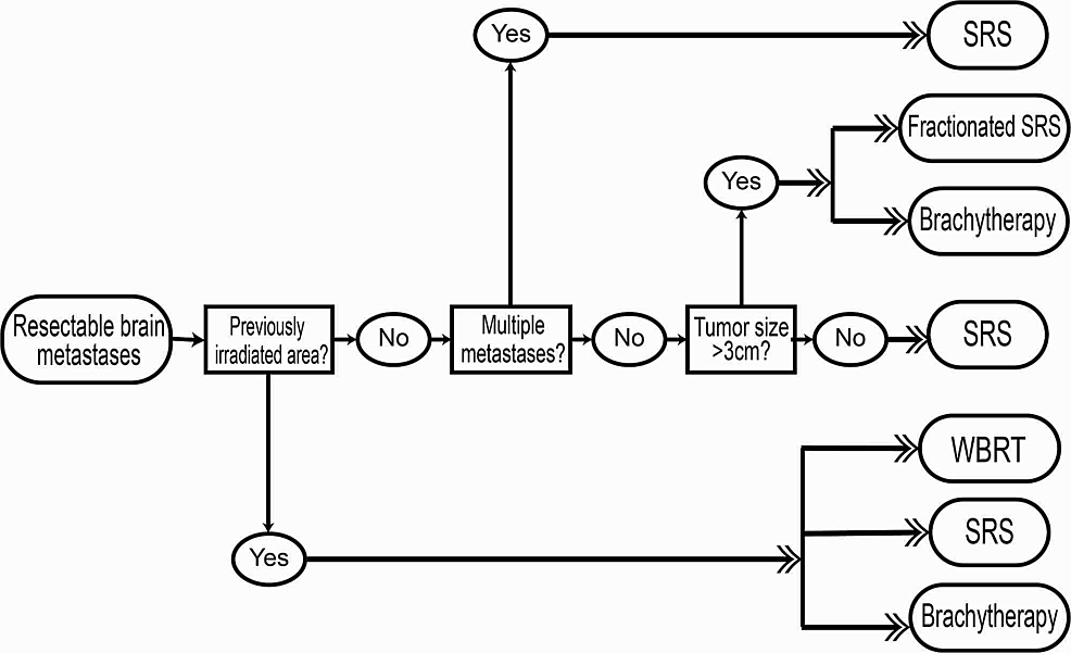 flow-chart-algorithm-detailing-situations-in-which-different-radiation-techniques-are-preferable