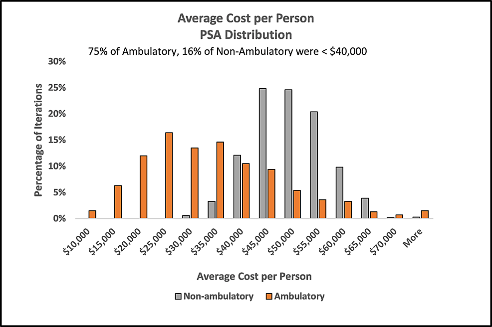 Distribution-of-cost-per-person-by-ambulatory-group-in-probabilistic-sensitivity-analysis
