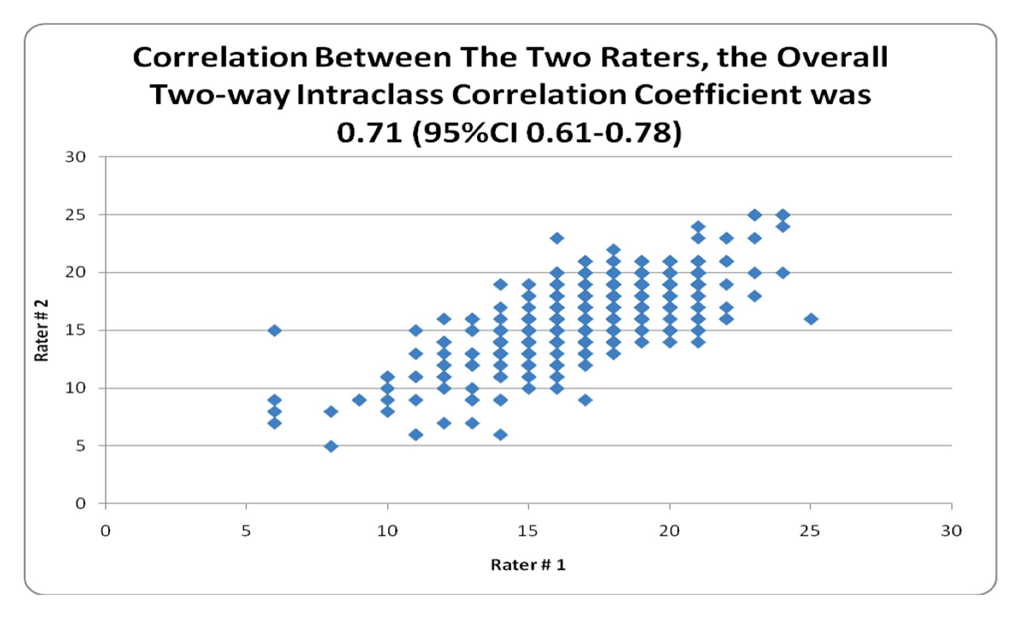 Worksheet Correlation Coefficient Worksheet Carlos Lomas Worksheet