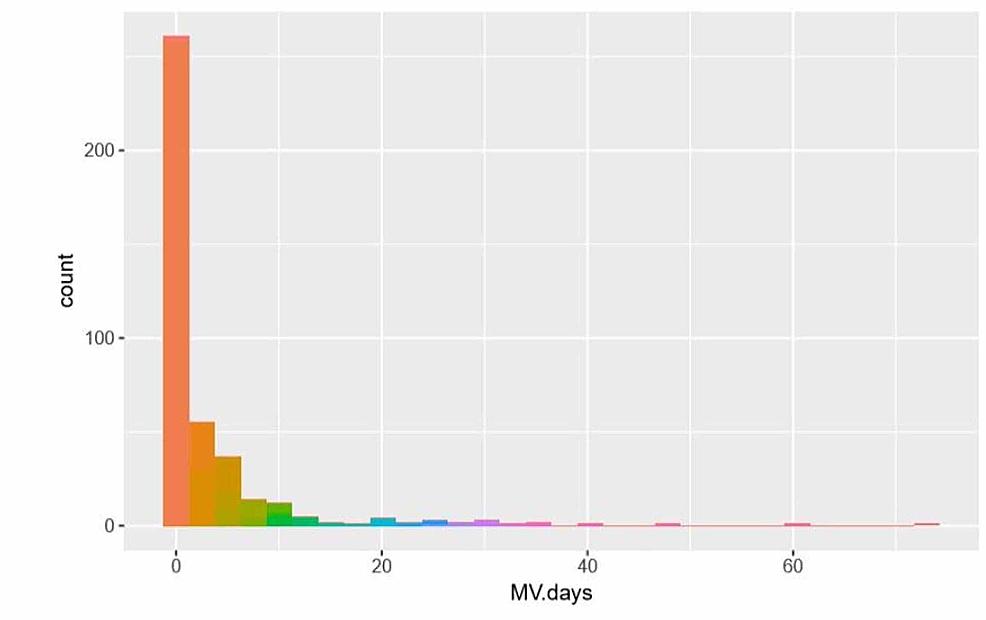 Distribution-of-mechanical-ventilation-days