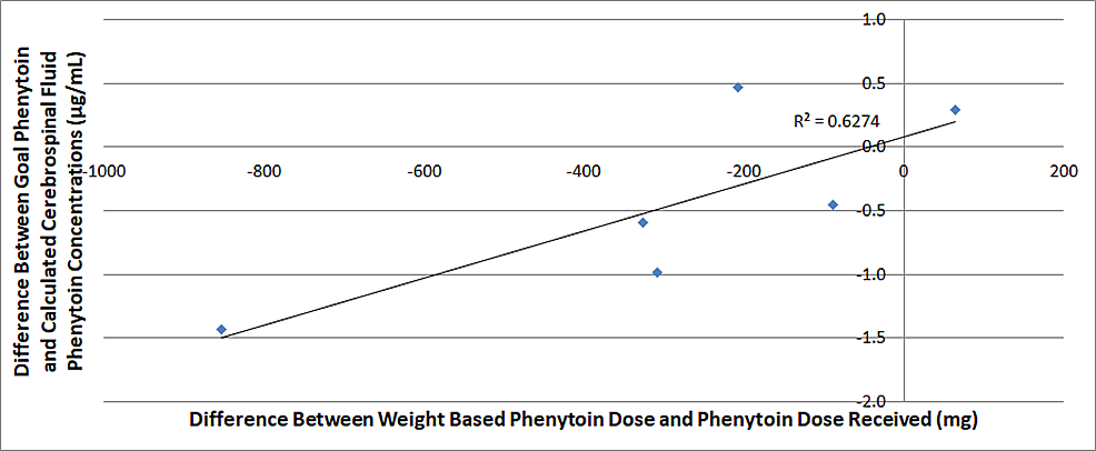 A-comparison-of-weight-based-phenytoin-dosing-compared-to-differences-between-goal-and-calculated-cerebrospinal-fluid-phenytoin-concentrations-six-hours-after-dosage