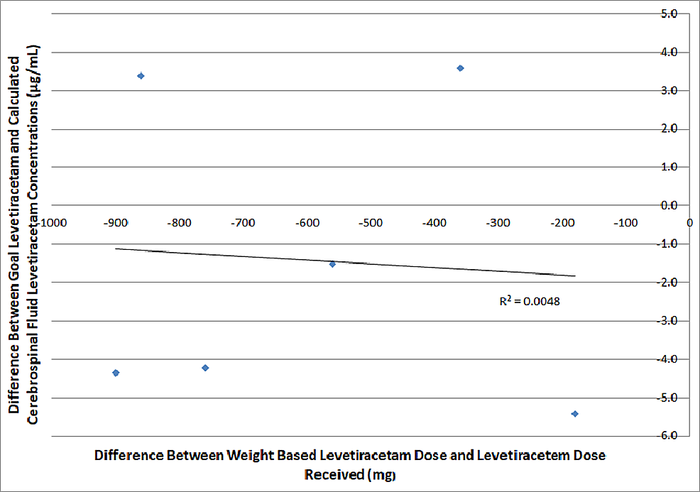 A-comparison-of-weight-based-levetiracetam-dosing-compared-to-differences-between-goal-and-calculated-cerebrospinal-fluid-levetiracetam-concentrations-six-hours-after-dosage