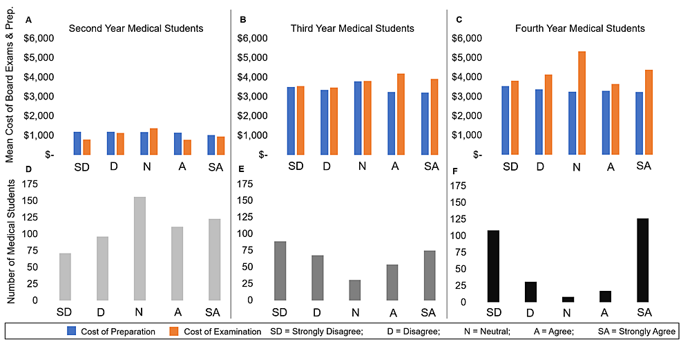 """The-Cost-of-Board-Examination-and-Preparation-Separately-and-Number-of-Respondents-when-Evaluating-the-Statement-""""I-Plan-to-Enter-a-Primary-Care-Residency""""-by-Year-in-School"""