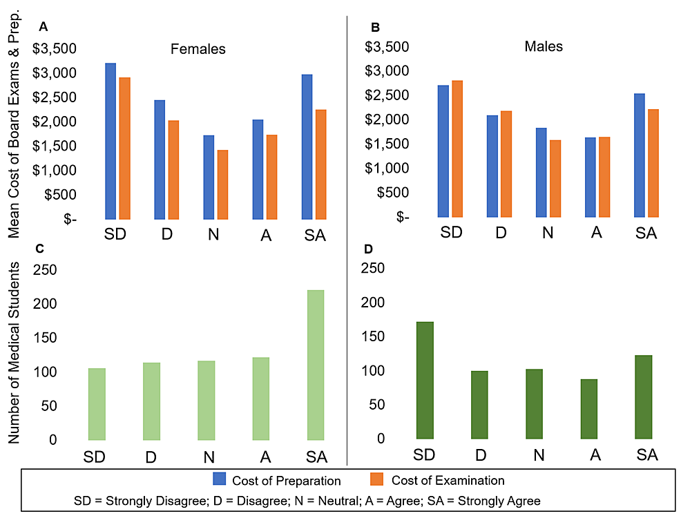 """The-Cost-of-Board-Examination-and-Preparation-Separately-and-Number-of-Respondents-when-Evaluating-the-Statement-""""I-Plan-to-Enter-a-Primary-Care-Residency""""-by-Gender"""