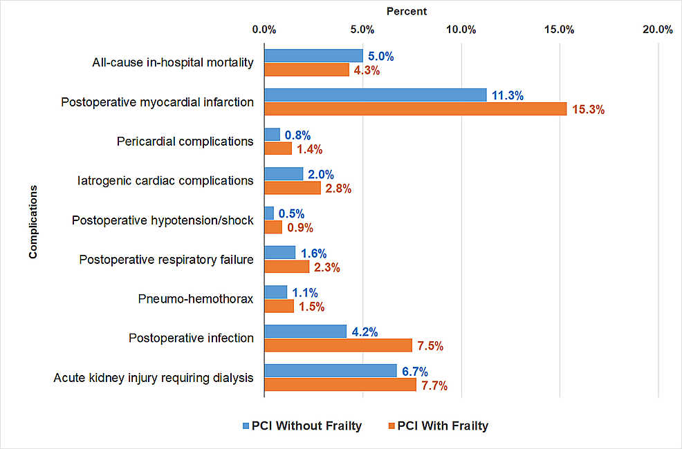 Inpatient-Outcomes-in-Frailty-versus-No-Frailty-Patients-Undergoing-Percutaneous-Coronary-Intervention-From-1:1-Propensity-Matched-Data