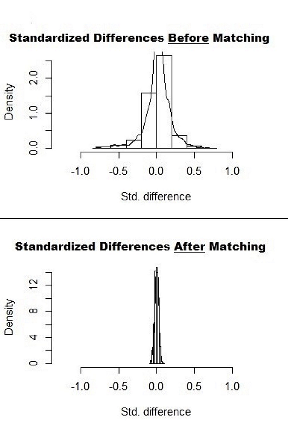 Standardized-Differences-in-Data-Before-and-After-1:1-Propensity-Matching