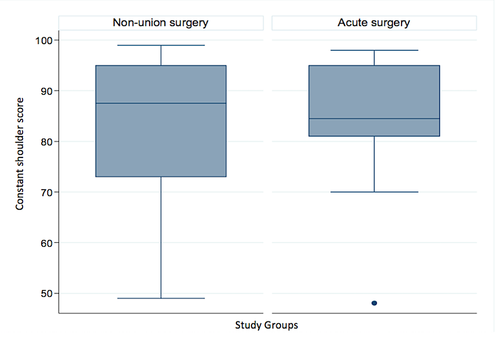 Constant-score-comparison-between-both-study-groups