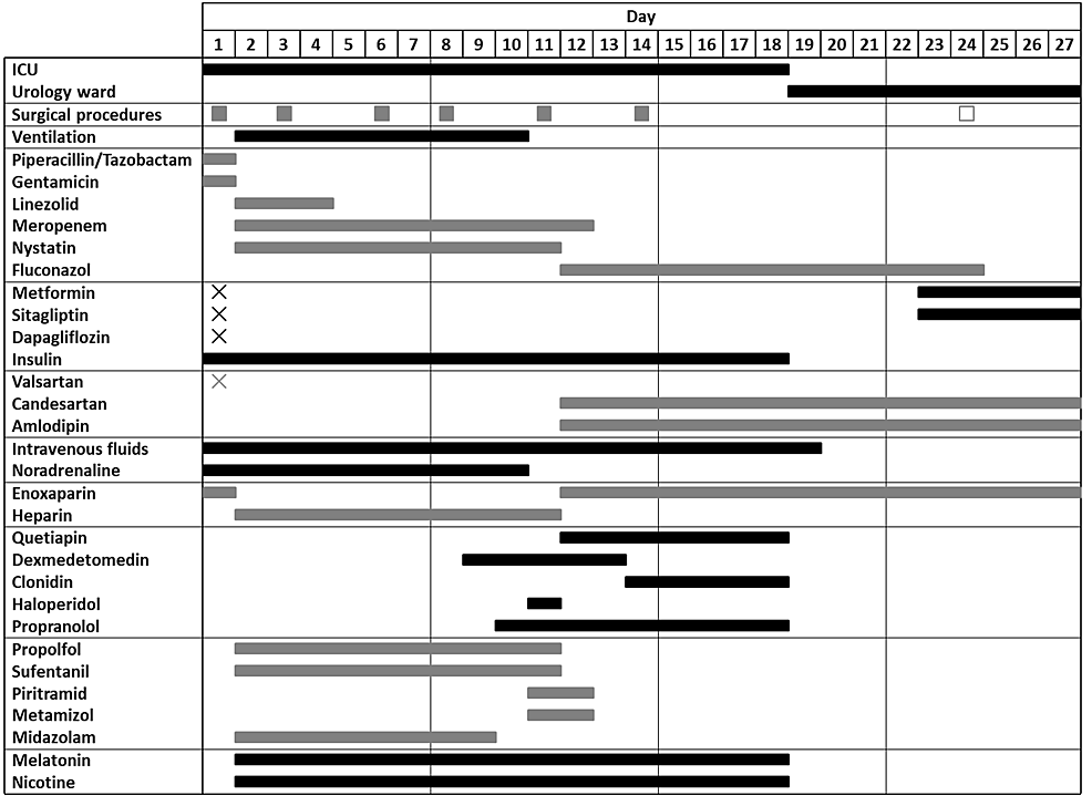 Timeline-of-surgical-procedures,-drugs,-and-supportive-care.