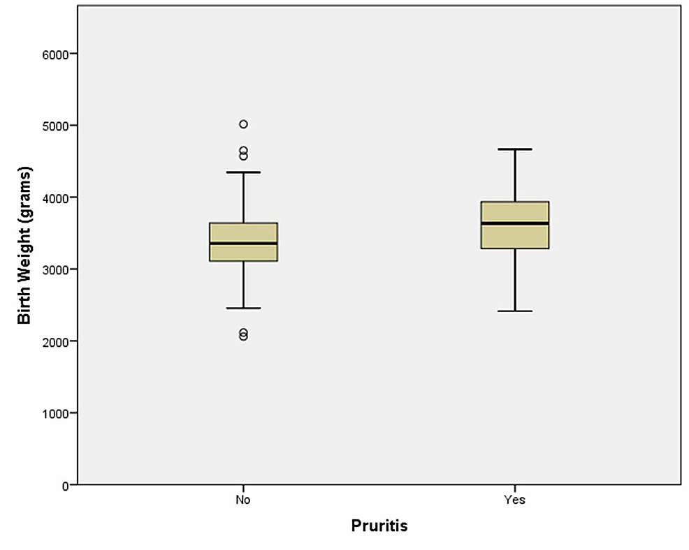 The-only-statistically-significant-difference-we-found-is-mothers-with-larger-infants-tended-to-have-pruritis-as-opposed-to-mothers-with-smaller-infants.